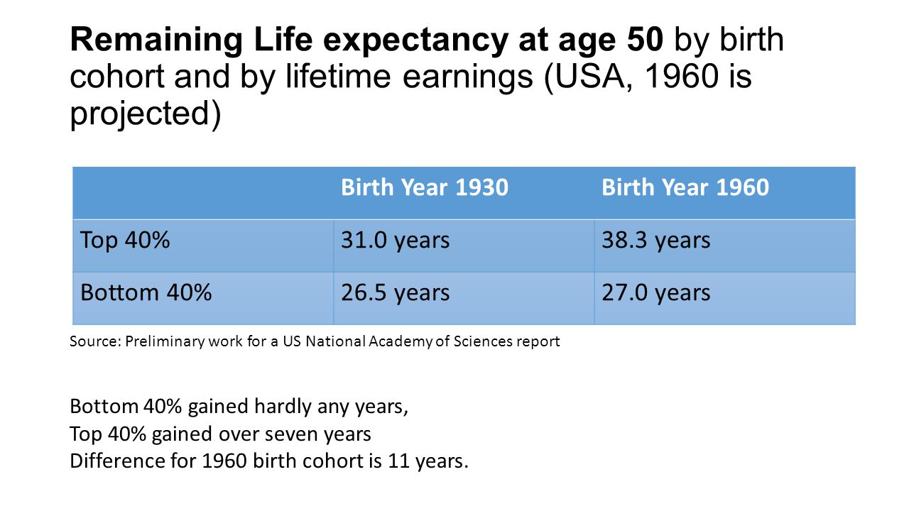 Remaining Life expectancy at age 50 by birth cohort and by lifetime earnings (USA, 1960 is projected) Birth Year 1930Birth Year 1960 Top 40%31.0 years38.3 years Bottom 40%26.5 years27.0 years Source: Preliminary work for a US National Academy of Sciences report Bottom 40% gained hardly any years, Top 40% gained over seven years Difference for 1960 birth cohort is 11 years.