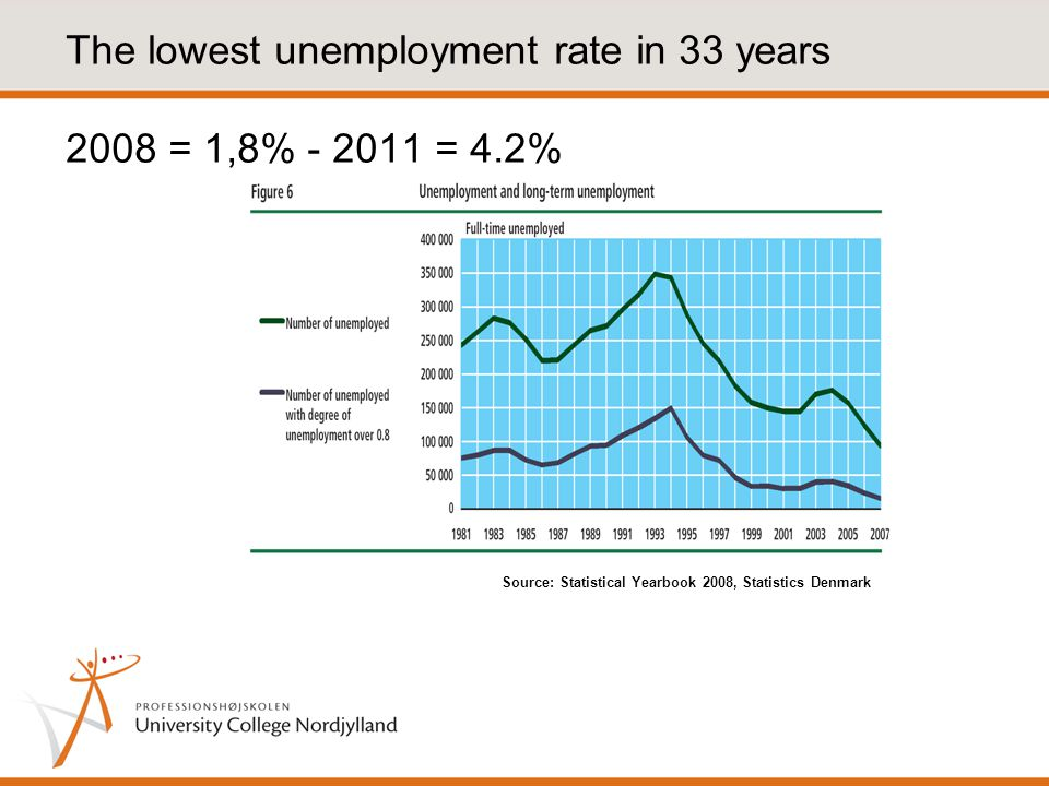 The lowest unemployment rate in 33 years 2008 = 1,8% - 2011 = 4.2% Source: Statistical Yearbook 2008, Statistics Denmark