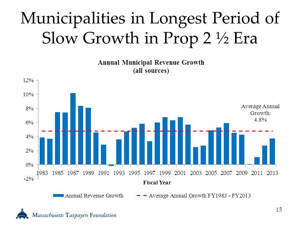 Municipalities in Longest Period of Slow Growth in Prop 2 ½ Era 15