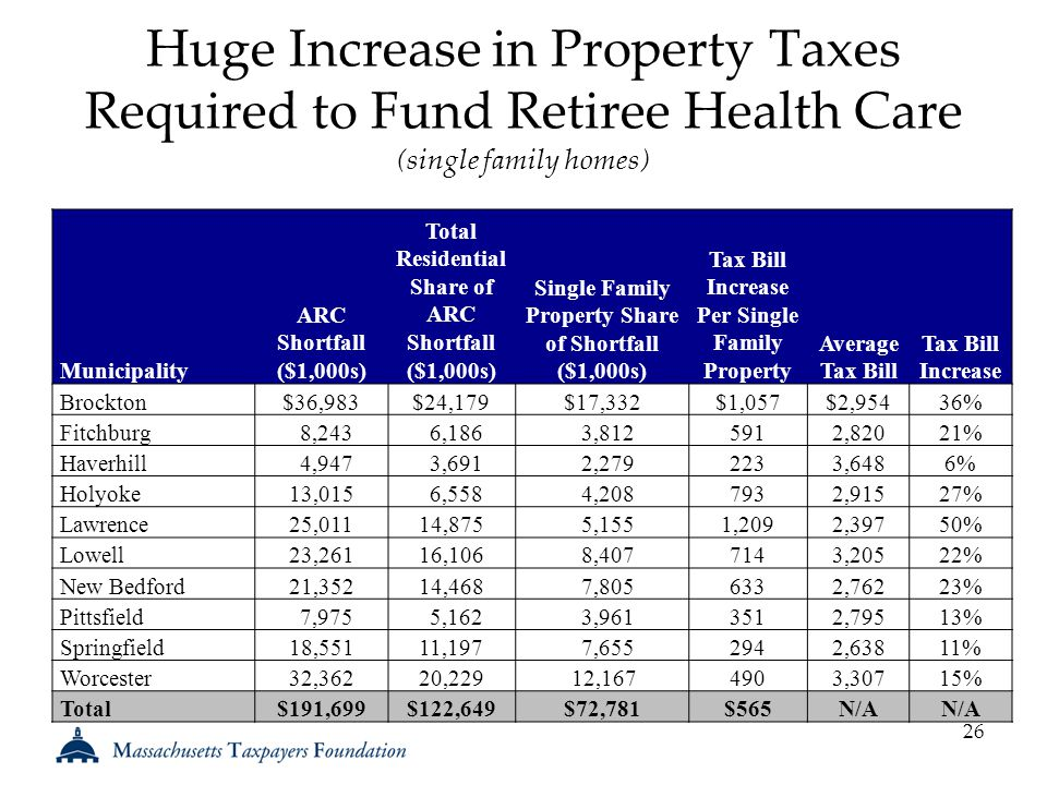 Huge Increase in Property Taxes Required to Fund Retiree Health Care (single family homes) 26 Municipality ARC Shortfall ($1,000s) Total Residential Share of ARC Shortfall ($1,000s) Single Family Property Share of Shortfall ($1,000s) Tax Bill Increase Per Single Family Property Average Tax Bill Tax Bill Increase Brockton$36,983$24,179$17,332$1,057$2,95436% Fitchburg8,2436,1863,8125912,82021% Haverhill4,9473,6912,2792233,6486% Holyoke13,0156,5584,2087932,91527% Lawrence25,01114,8755,1551,2092,39750% Lowell23,26116,1068,4077143,20522% New Bedford21,35214,4687,8056332,76223% Pittsfield7,9755,1623,9613512,79513% Springfield18,55111,1977,6552942,63811% Worcester32,36220,22912,1674903,30715% Total$191,699$122,649$72,781$565N/A