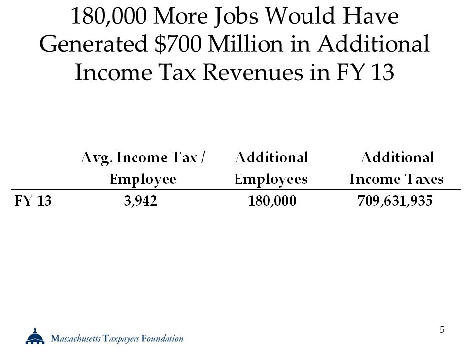 180,000 More Jobs Would Have Generated $700 Million in Additional Income Tax Revenues in FY 13 5