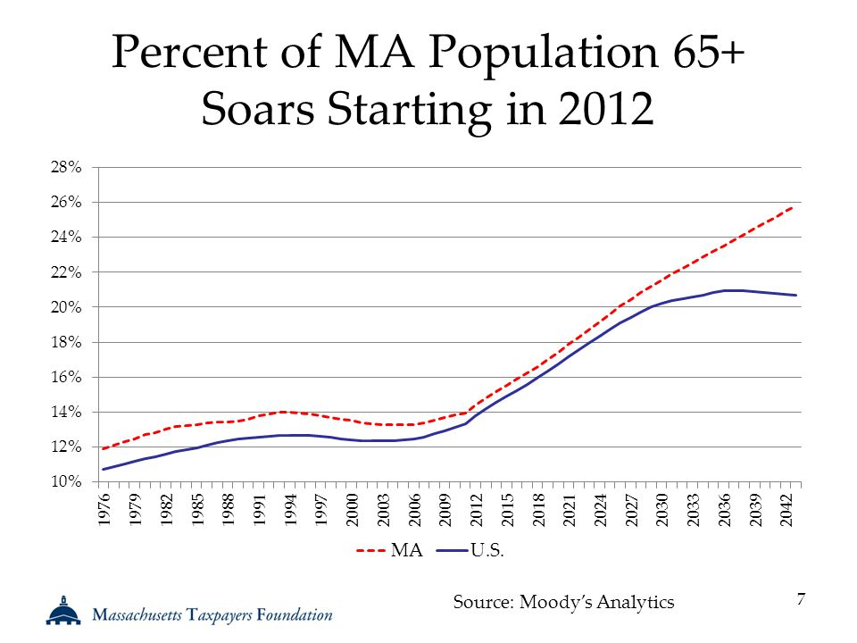 Percent of MA Population 65+ Soars Starting in 2012 7 Source: Moody's Analytics