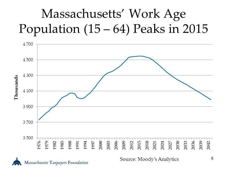 Massachusetts' Work Age Population (15 – 64) Peaks in 2015 8 Source: Moody's Analytics