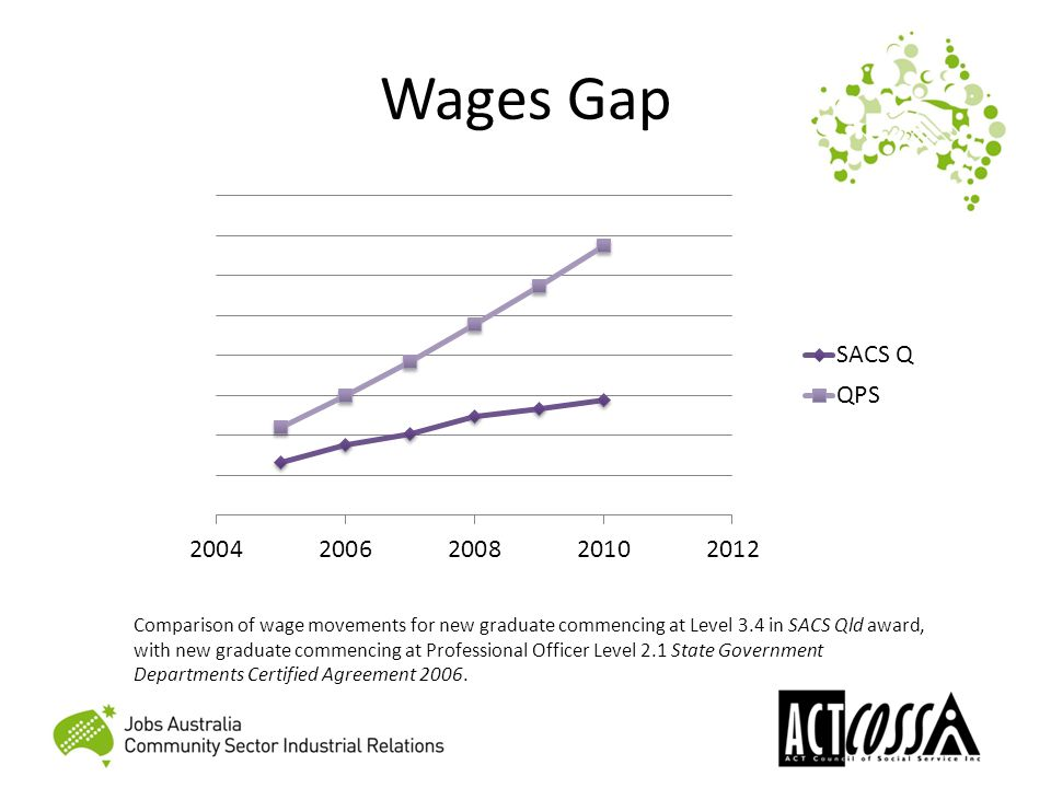 Wages Gap Comparison of wage movements for new graduate commencing at Level 3.4 in SACS Qld award, with new graduate commencing at Professional Officer Level 2.1 State Government Departments Certified Agreement 2006.