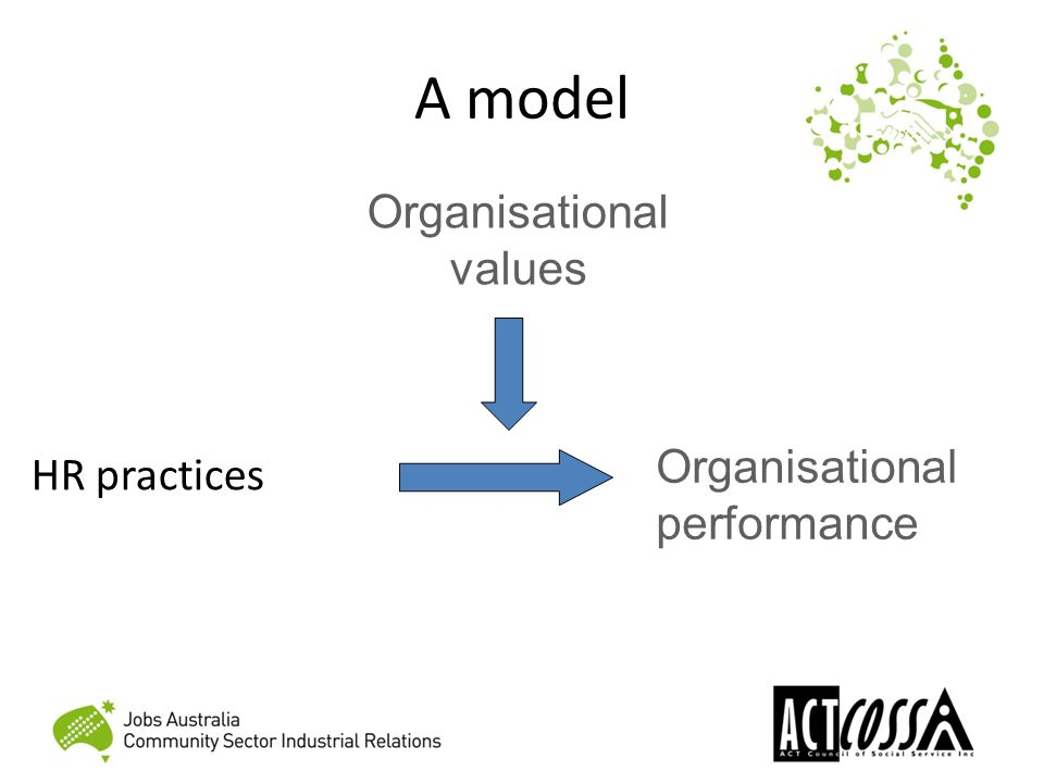 A model HR practices Organisational performance Organisational values
