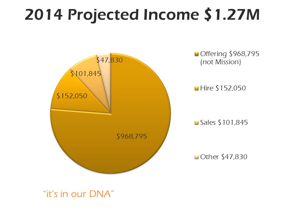 it's in our DNA 2014 Projected Income $1.27M