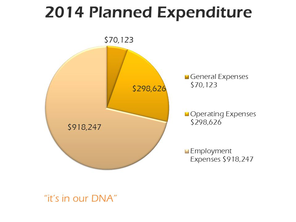 it's in our DNA 2014 Planned Expenditure