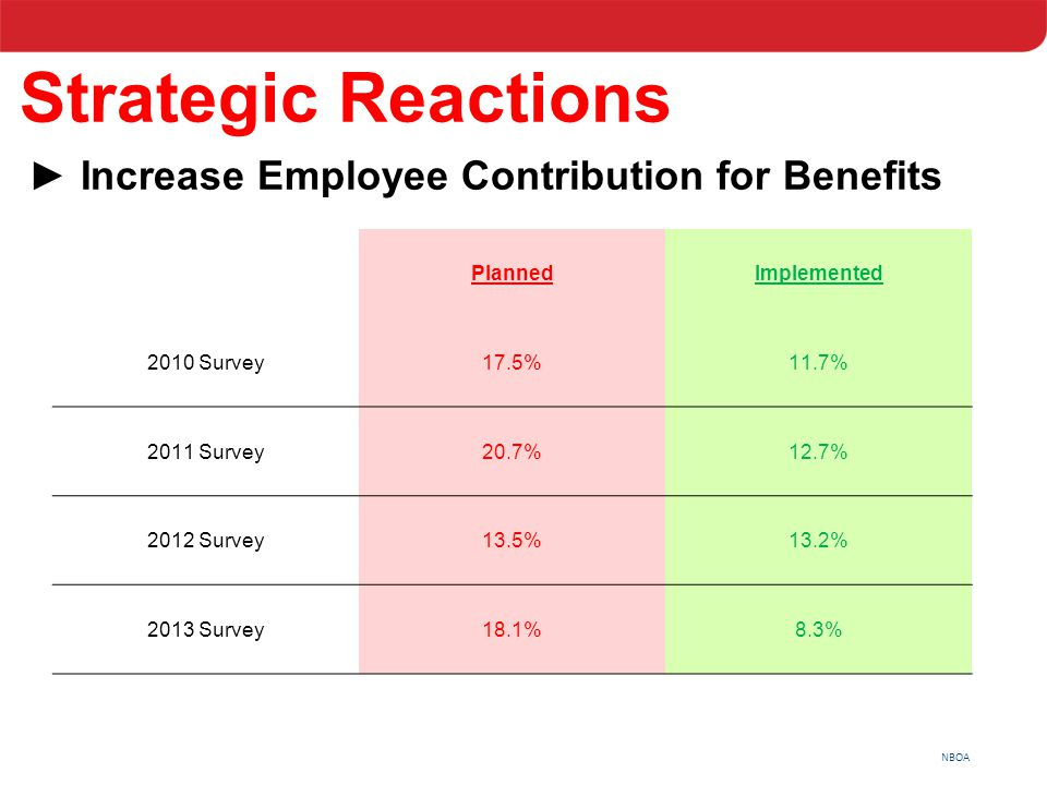 NBOA Strategic Reactions ►Increase Employee Contribution for Benefits PlannedImplemented 2010 Survey17.5%11.7% 2011 Survey20.7%12.7% 2012 Survey13.5%1