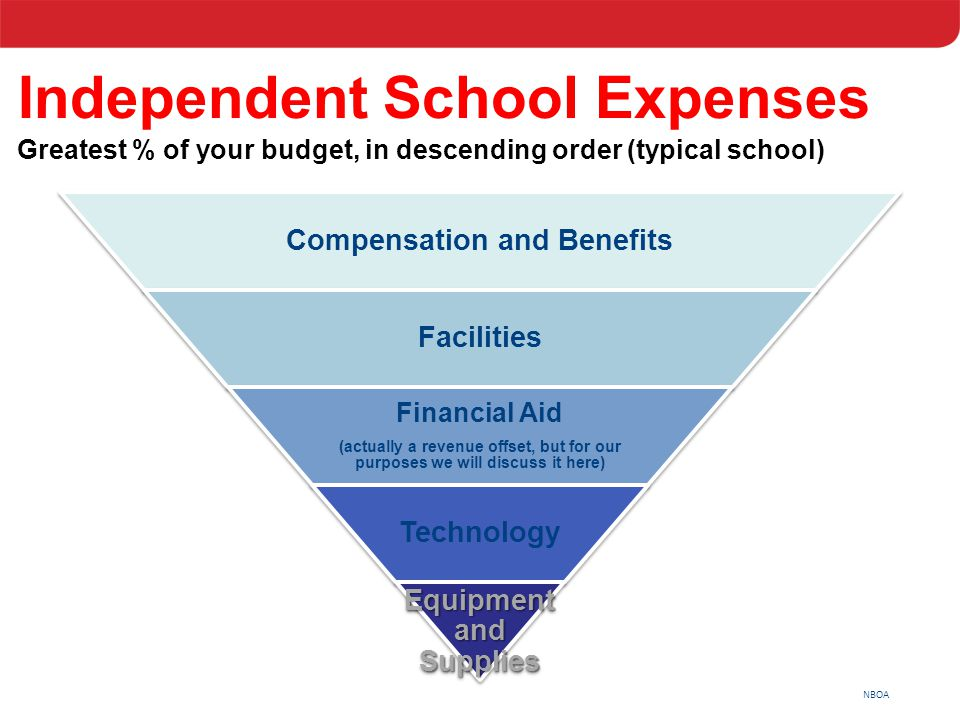 NBOA Independent School Expenses Greatest % of your budget, in descending order (typical school) Compensation and Benefits Facilities Financial Aid (a