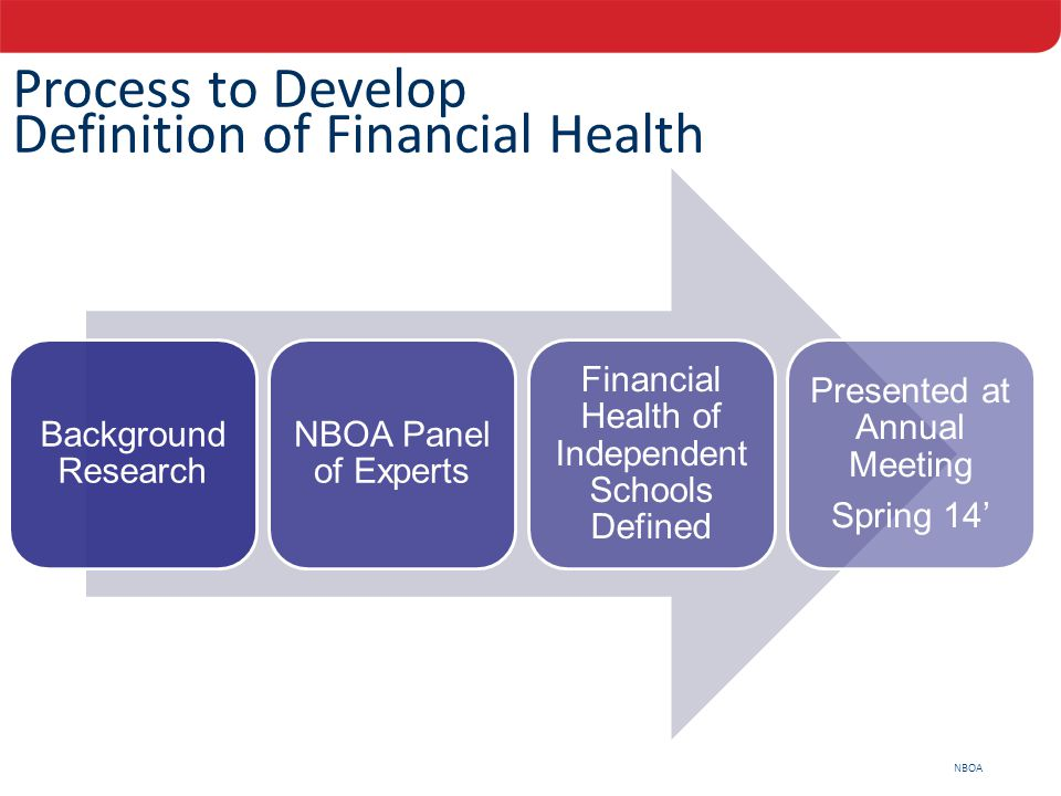 NBOA Process to Develop Definition of Financial Health Background Research NBOA Panel of Experts Financial Health of Independent Schools Defined Prese