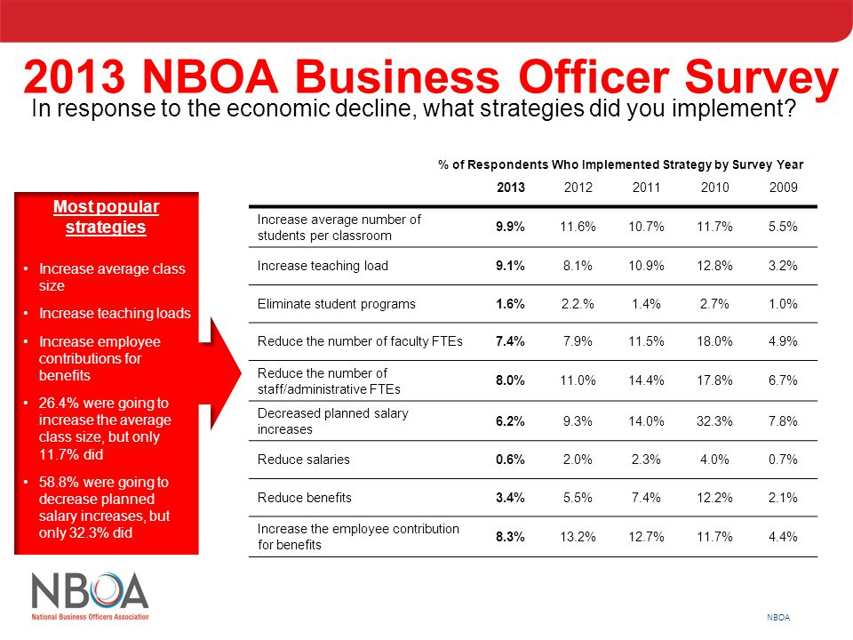 NBOA 2013 NBOA Business Officer Survey In response to the economic decline, what strategies did you implement? Most popular strategies Increase averag