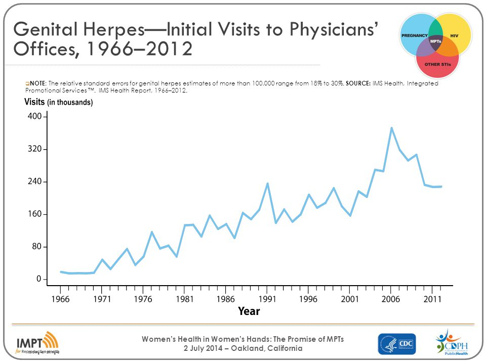 Women's Health in Women's Hands: The Promise of MPTs 2 July 2014 – Oakland, California Genital Herpes—Initial Visits to Physicians' Offices, 1966–2012