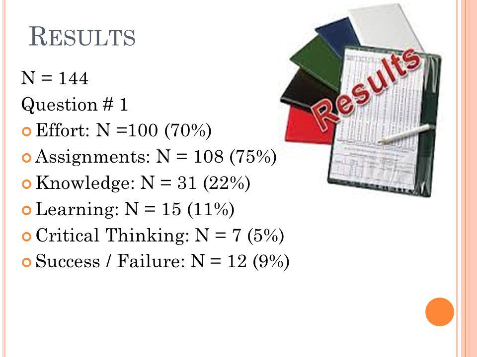 R ESULTS N = 144 Question # 1 Effort: N =100 (70%) Assignments: N = 108 (75%) Knowledge: N = 31 (22%) Learning: N = 15 (11%) Critical Thinking: N = 7 (5%) Success / Failure: N = 12 (9%)