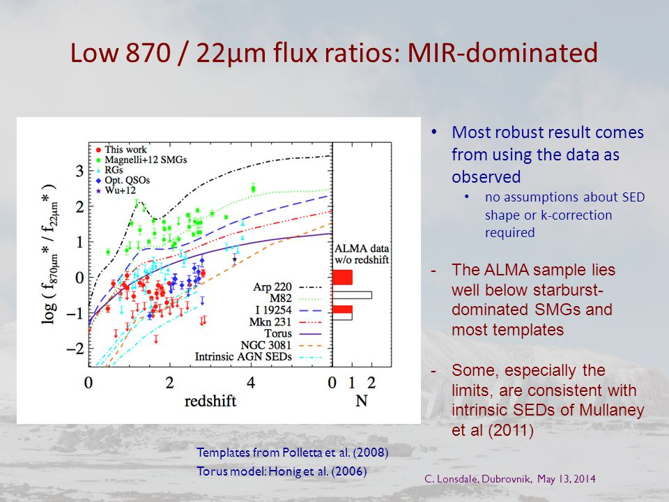 Low 870 / 22μm flux ratios: MIR-dominated Most robust result comes from using the data as observed no assumptions about SED shape or k-correction required -The ALMA sample lies well below starburst- dominated SMGs and most templates -Some, especially the limits, are consistent with intrinsic SEDs of Mullaney et al (2011) C.