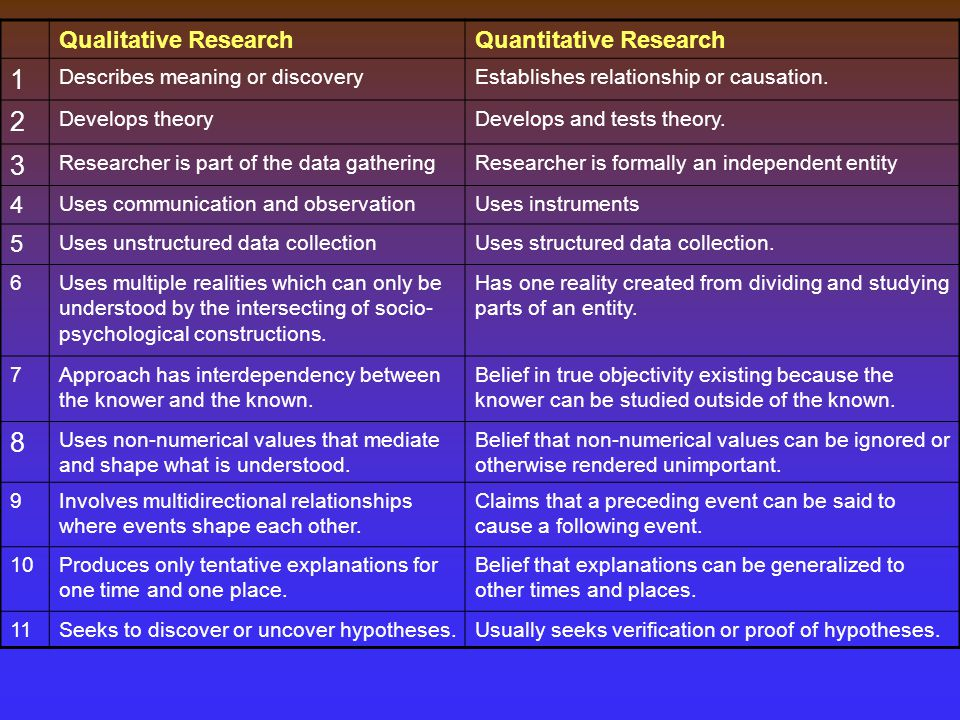 Qualitative ResearchQuantitative Research 1 Describes meaning or discoveryEstablishes relationship or causation.