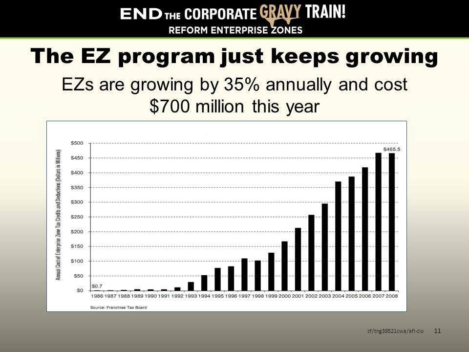 The EZ program just keeps growing EZs are growing by 35% annually and cost $700 million this year sf/tng39521cwa/afl-cio 11
