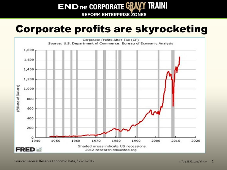 Corporate profits are skyrocketing sf/tng39521cwa/afl-cio 2 Source: Federal Reserve Economic Data, 12-20-2012.