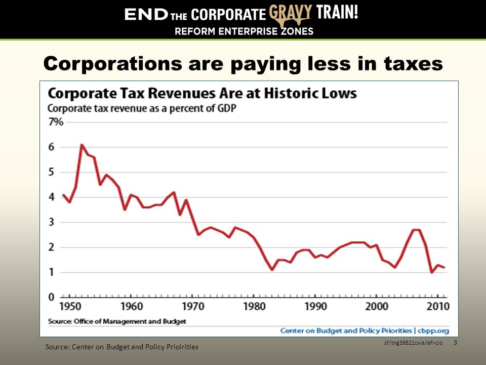 What is the Corporate Gravy Train.