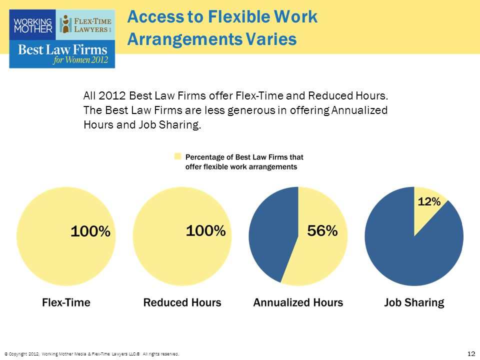 © Copyright 2012, Working Mother Media & Flex-Time Lawyers LLC.® All rights reserved. Access to Flexible Work Arrangements Varies 12 All 2012 Best Law