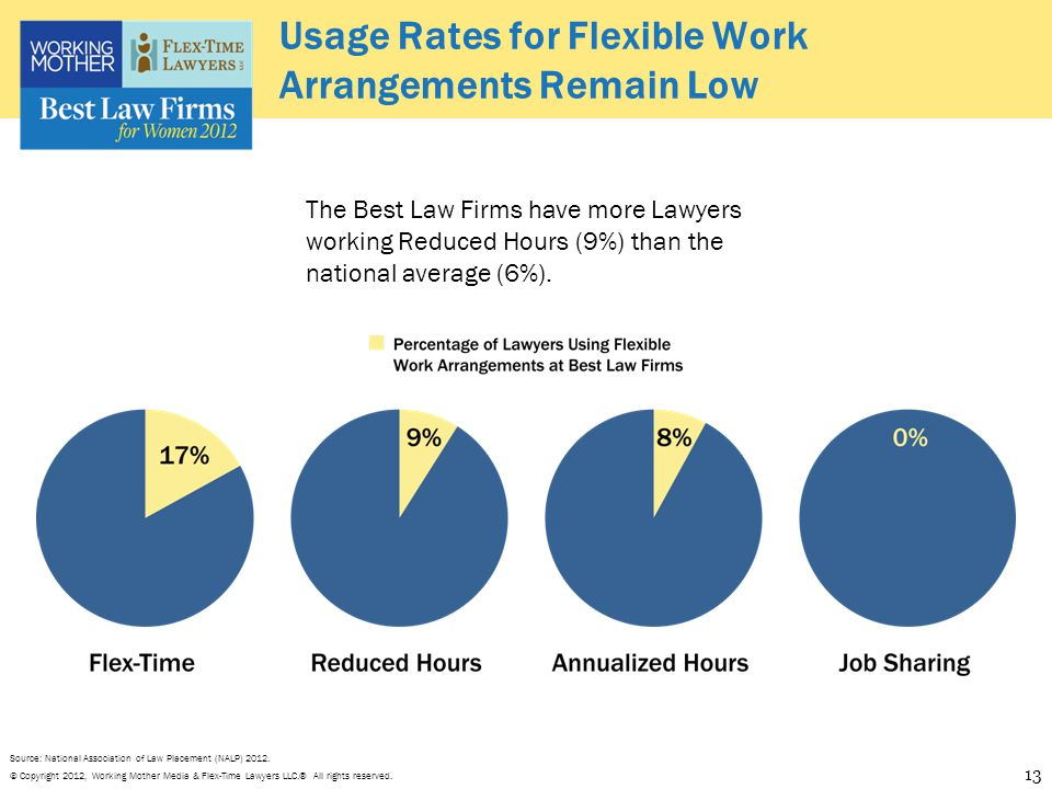 © Copyright 2012, Working Mother Media & Flex-Time Lawyers LLC.® All rights reserved. Usage Rates for Flexible Work Arrangements Remain Low The Best L