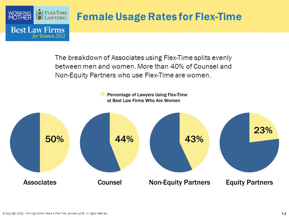 © Copyright 2012, Working Mother Media & Flex-Time Lawyers LLC.® All rights reserved. Female Usage Rates for Flex-Time The breakdown of Associates usi