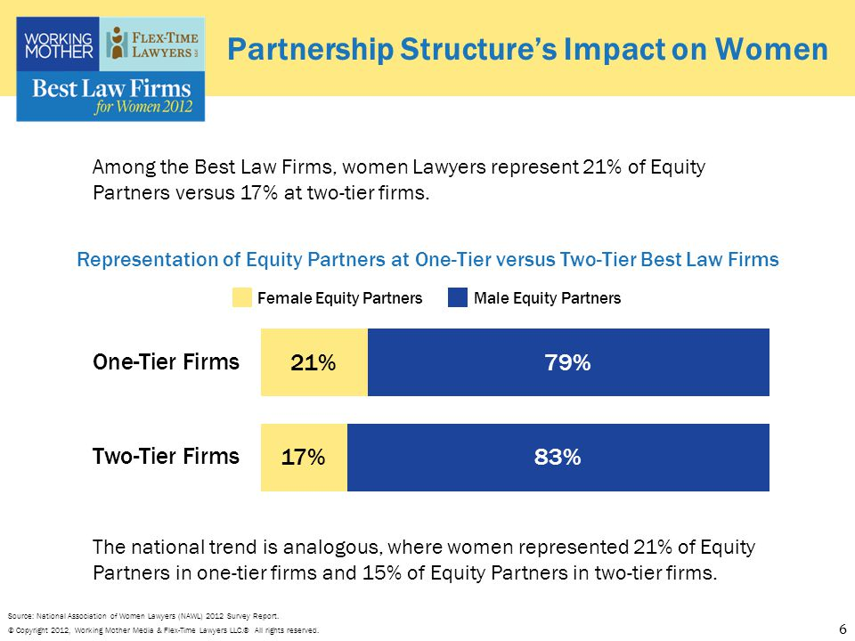 © Copyright 2012, Working Mother Media & Flex-Time Lawyers LLC.® All rights reserved. Partnership Structure's Impact on Women Among the Best Law Firms