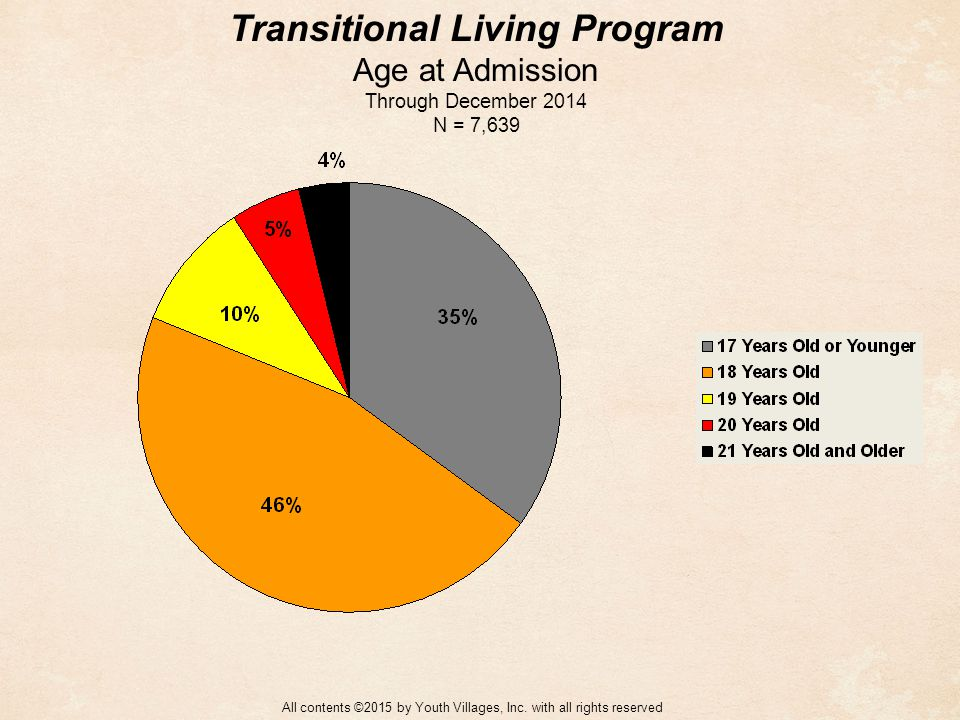 Transitional Living Program Age at Admission Through December 2014 N = 7,639 All contents ©2015 by Youth Villages, Inc.
