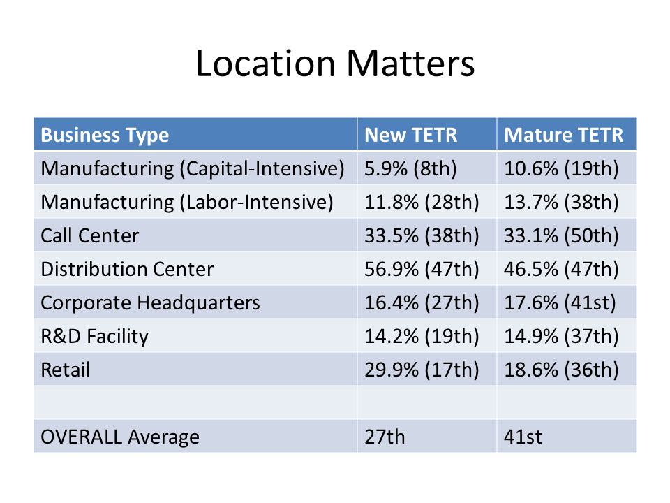 Comments High corporate tax rate (9.0 percent) High income tax (5 th highest top rate) High property taxes on land and buildings High wage limit for unemployment taxes Does not apply sales or property tax to equipment – one of few states to do so Generous manufacturing incentives covering for broken tax system