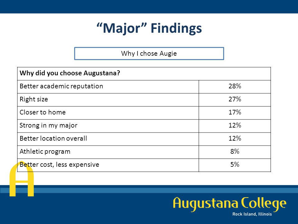 Major Findings Why I chose Augie Why did you choose Augustana.