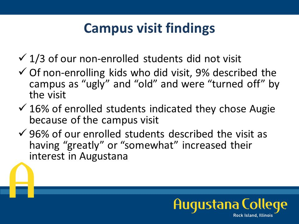 Campus visit findings 1/3 of our non-enrolled students did not visit Of non-enrolling kids who did visit, 9% described the campus as ugly and old and were turned off by the visit 16% of enrolled students indicated they chose Augie because of the campus visit 96% of our enrolled students described the visit as having greatly or somewhat increased their interest in Augustana