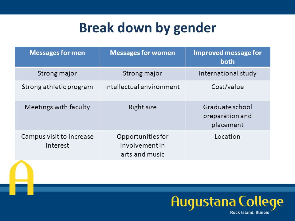 Break down by gender Messages for menMessages for womenImproved message for both Strong major International study Strong athletic programIntellectual environmentCost/value Meetings with facultyRight sizeGraduate school preparation and placement Campus visit to increase interest Opportunities for involvement in arts and music Location