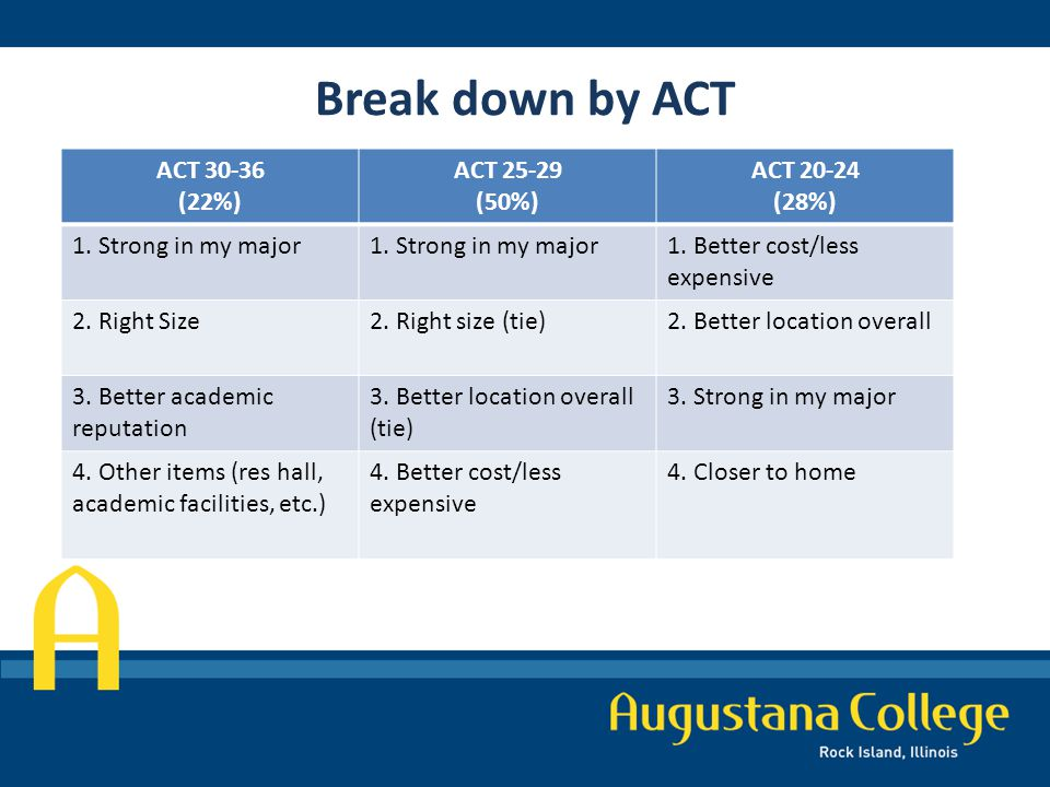 Break down by ACT ACT 30-36 (22%) ACT 25-29 (50%) ACT 20-24 (28%) 1.
