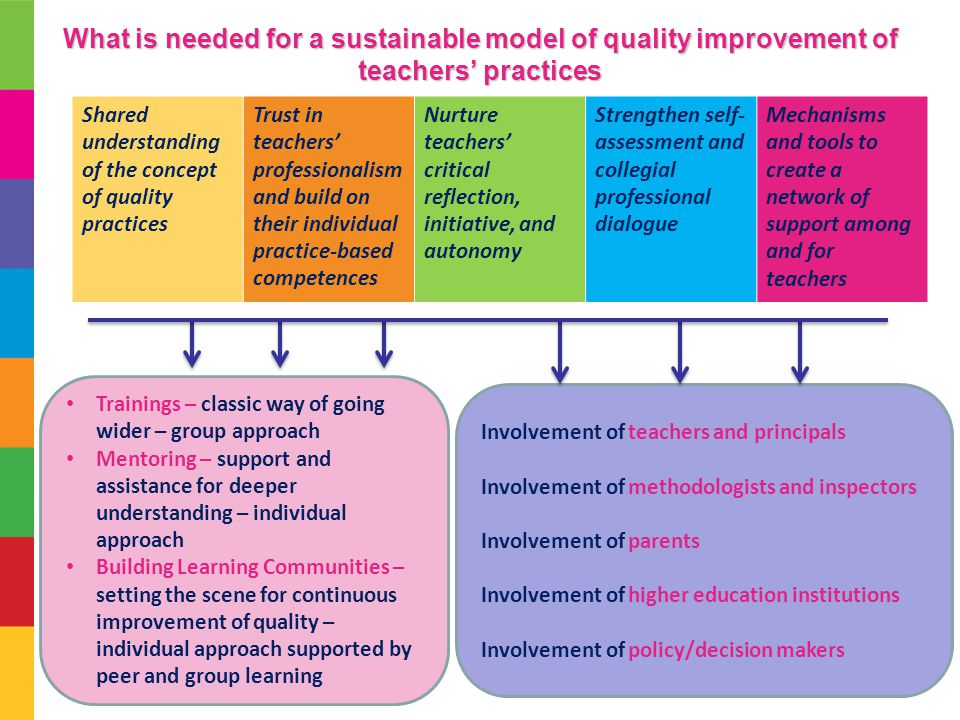 What is needed for a sustainable model of quality improvement of teachers' practices Shared understanding of the concept of quality practices Trust in teachers' professionalism and build on their individual practice-based competences Nurture teachers' critical reflection, initiative, and autonomy Strengthen self- assessment and collegial professional dialogue Mechanisms and tools to create a network of support among and for teachers Trainings – classic way of going wider – group approach Mentoring – support and assistance for deeper understanding – individual approach Building Learning Communities – setting the scene for continuous improvement of quality – individual approach supported by peer and group learning Involvement of teachers and principals Involvement of methodologists and inspectors Involvement of parents Involvement of higher education institutions Involvement of policy/decision makers