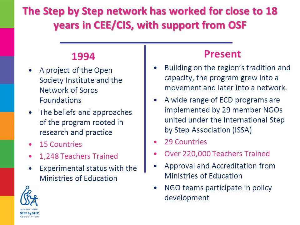 The Step by Step network has worked for close to 18 years in CEE/CIS, with support from OSF 1994 A project of the Open Society Institute and the Network of Soros Foundations The beliefs and approaches of the program rooted in research and practice 15 Countries 1,248 Teachers Trained Experimental status with the Ministries of Education Present Building on the region's tradition and capacity, the program grew into a movement and later into a network.