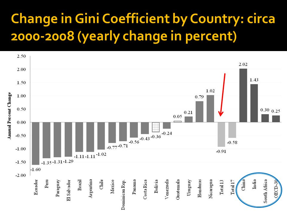 Change in Gini Coefficient by Country: circa 2000-2008 (yearly change in percent) 11