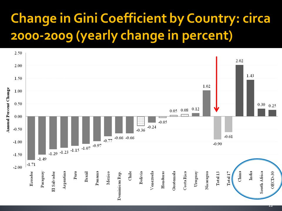 Change in Gini Coefficient by Country: circa 2000-2009 (yearly change in percent) 12 You can delete this slight as it is a duplication