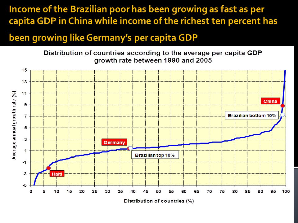 Income of the Brazilian poor has been growing as fast as per capita GDP in China while income of the richest ten percent has been growing like Germany's per capita GDP This is a very interesting graph
