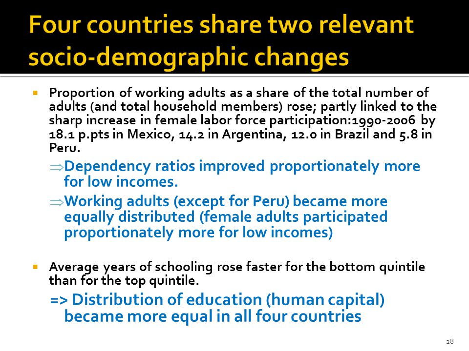  Proportion of working adults as a share of the total number of adults (and total household members) rose; partly linked to the sharp increase in female labor force participation:1990-2006 by 18.1 p.pts in Mexico, 14.2 in Argentina, 12.0 in Brazil and 5.8 in Peru.