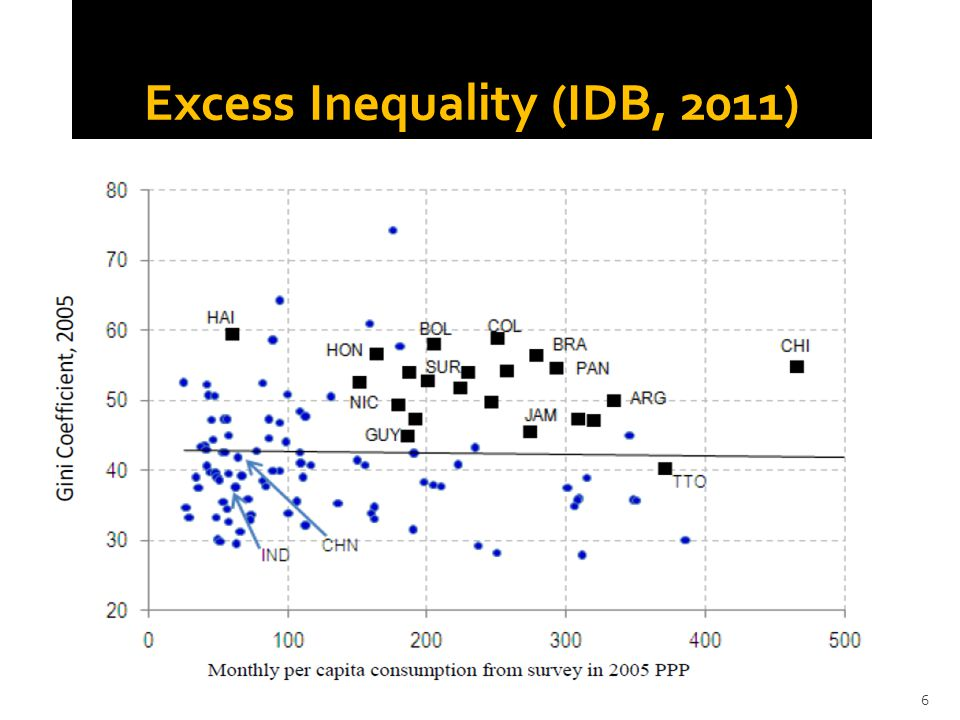  Despite the observed progress, inequality continues to be very high (the highest in the world) and the bulk of government spending is not sufficiently progressive.