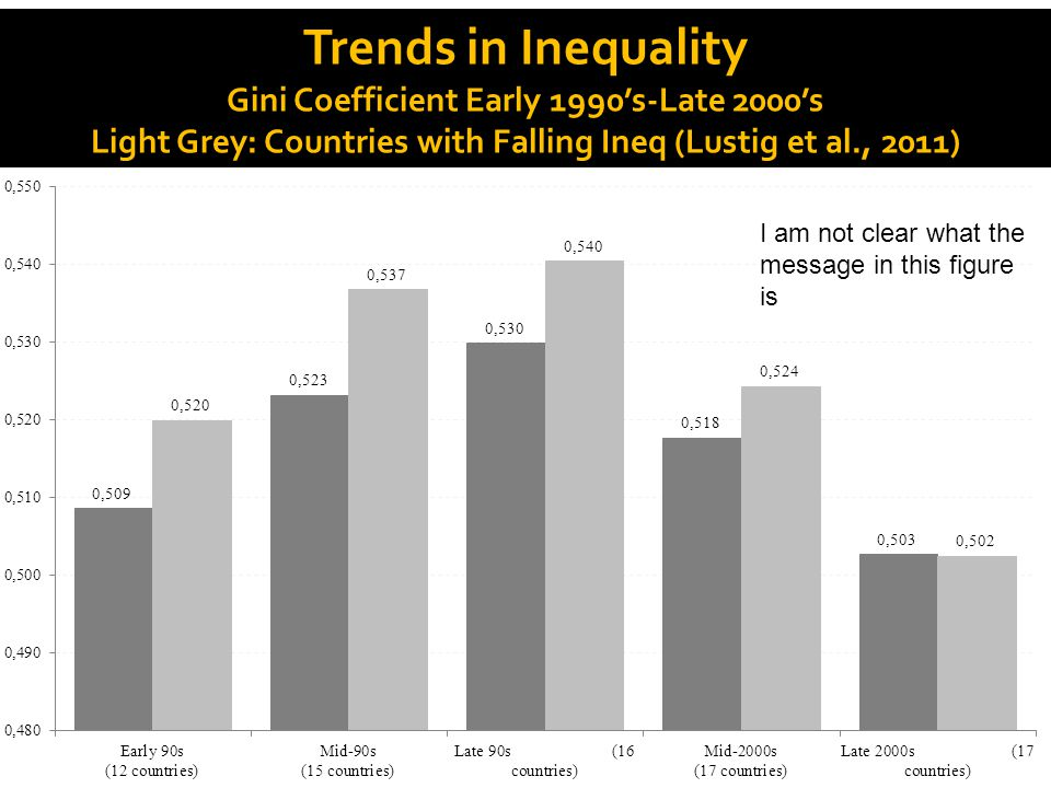 Trends in Inequality Gini Coefficient Early 1990's-Late 2000's Light Grey: Countries with Falling Ineq (Lustig et al., 2011) 8 I am not clear what the message in this figure is