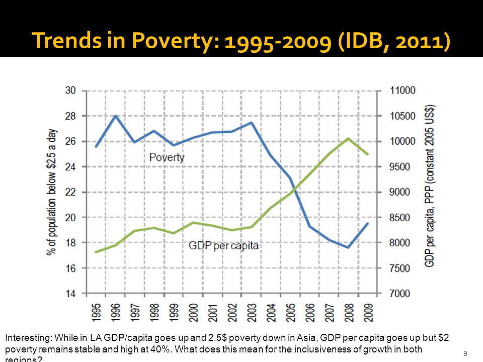 Trends in Poverty: 1995-2009 (IDB, 2011) 9 Interesting: While in LA GDP/capita goes up and 2.5$ poverty down in Asia, GDP per capita goes up but $2 poverty remains stable and high at 40%.