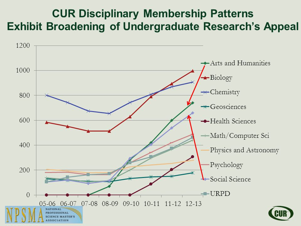 CUR Disciplinary Membership Patterns Exhibit Broadening of Undergraduate Research's Appeal