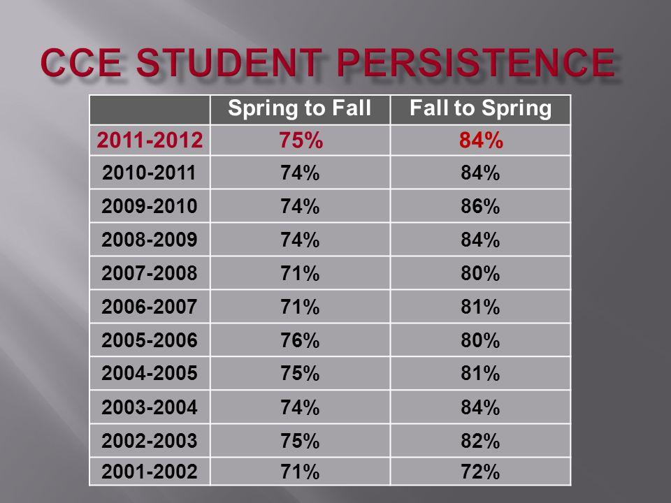 Spring to FallFall to Spring 2011-201275%84% 2010-201174%84% 2009-201074%86% 2008-200974%84% 2007-200871%80% 2006-200771%81% 2005-200676%80% 2004-2005