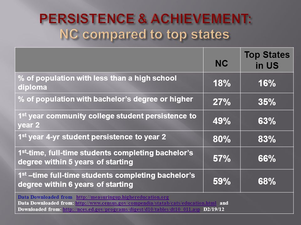 NC Top States in US % of population with less than a high school diploma 18%16% % of population with bachelor's degree or higher 27%35% 1 st year community college student persistence to year 2 49%63% 1 st year 4-yr student persistence to year 2 80%83% 1 st -time, full-time students completing bachelor's degree within 5 years of starting 57%66% 1 st –time full-time students completing bachelor's degree within 6 years of starting 59%68% Data Downloaded from http://measuringup.highereducation.orghttp://measuringup.highereducation.org Data Downloaded from: http://www.census.gov/compendia/statab/cats/education.html andhttp://www.census.gov/compendia/statab/cats/education.html Downloaded from: http://nces.ed.gov/programs/digest/d10/tables/dt10_011.asp D2/19/12http://nces.ed.gov/programs/digest/d10/tables/dt10_011.asp
