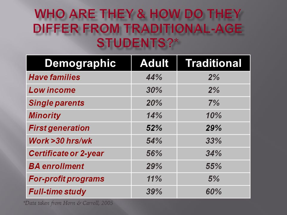 Delayed enrollment in college Attend part-time and often stop out Are financially independent of parents Work full-time while enrolled Have dependents other than a spouse Are single parents Lack a standard high school diploma First-generation college students Pathways to Success.