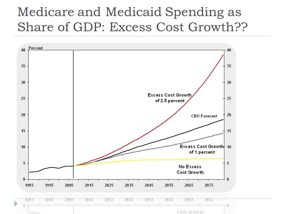 Medicare and Medicaid Spending as Share of GDP: Excess Cost Growth??
