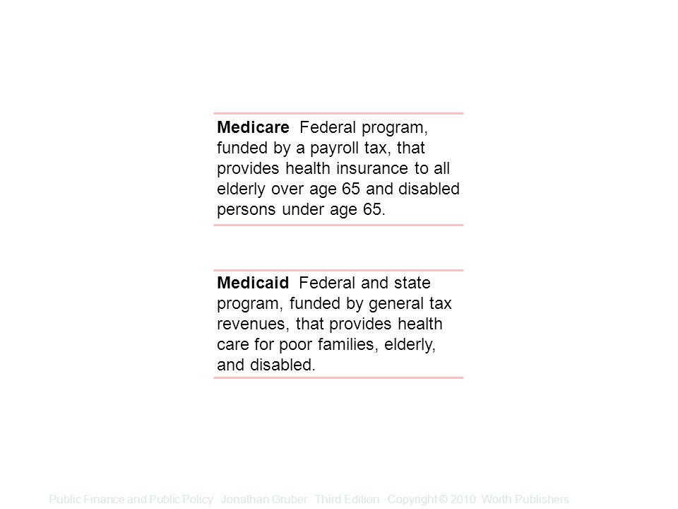 Public Finance and Public Policy Jonathan Gruber Third Edition Copyright © 2010 Worth Publishers Medicare Federal program, funded by a payroll tax, that provides health insurance to all elderly over age 65 and disabled persons under age 65.