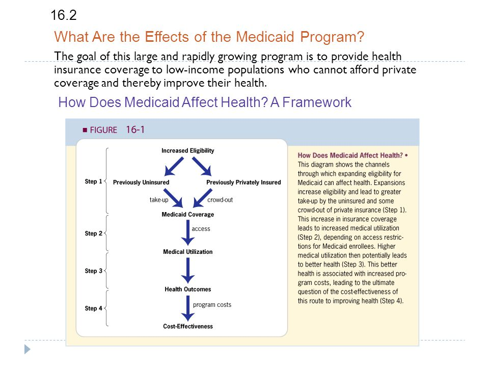 16.2 What Are the Effects of the Medicaid Program.