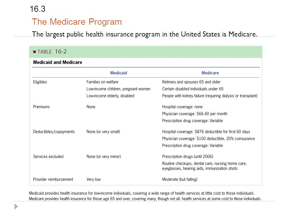 16.3 The Medicare Program The largest public health insurance program in the United States is Medicare.