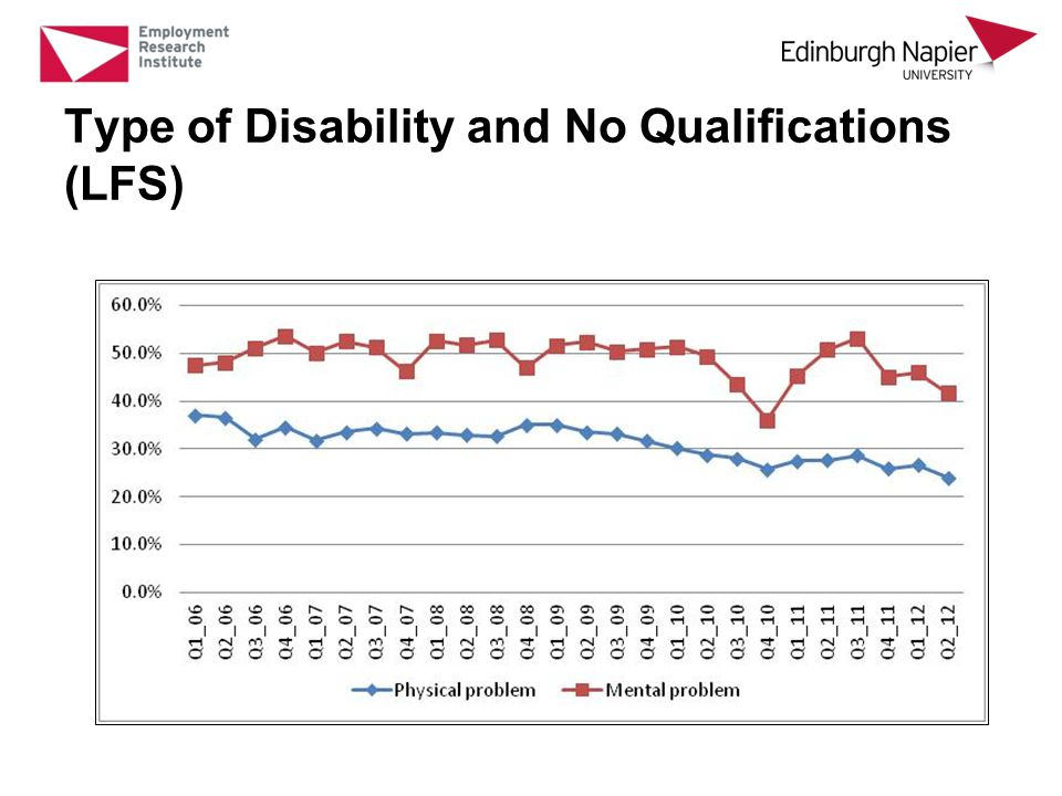 Type of Disability and No Qualifications (LFS)
